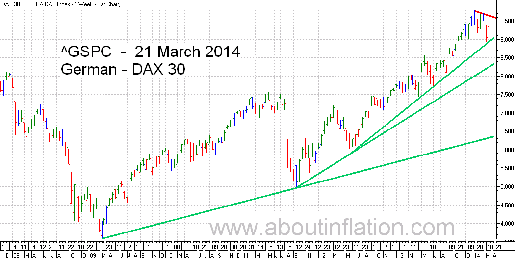 DAX 30 Index TrendLine - bar chart - 21 March 2014 - DAX 30 Index Balkendiagramm