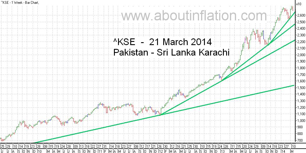 KSE  Index Trend Line bar chart - 21 March 2014 - பாக்கிஸ்தான் குறியீடு போக்கு வரி விளக்கப்படம்