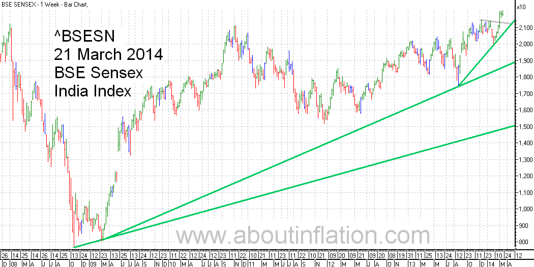 BSE Sensex  Index Trend Line bar chart - 21 March 2014