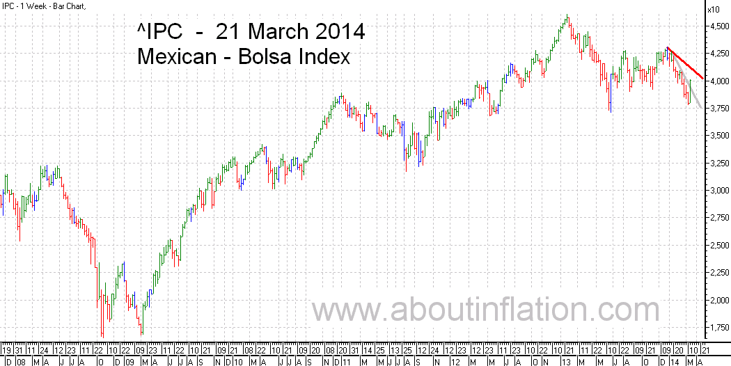 Bolsa  Index Trend Line bar chart - 21 March 2014 - Índice Bolsa de gráfico de barras