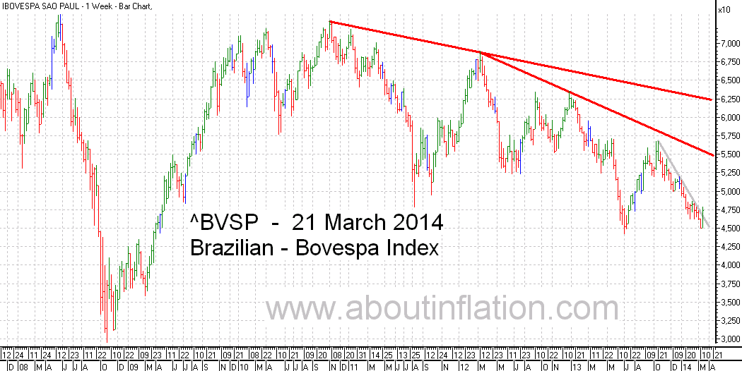 Bovesta  Index Trend Line bar chart - 21 March 2014 - Índice Bovespa gráfico de barras