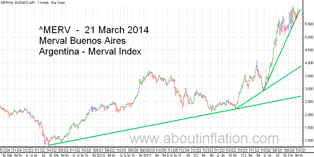 Merval  Index Trend Line bar chart - 21 March 2014 - Índice Merval de gráfico de barras