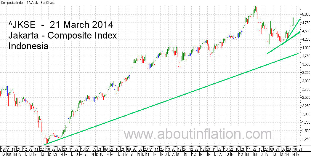 JKSE  Index Trend Line bar chart - 21 March 2014 - Indeks JKSE bar chart