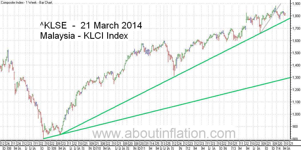 KLSE  Index Trend Line bar chart - 21 March 2014 - Indeks KLSE carta bar