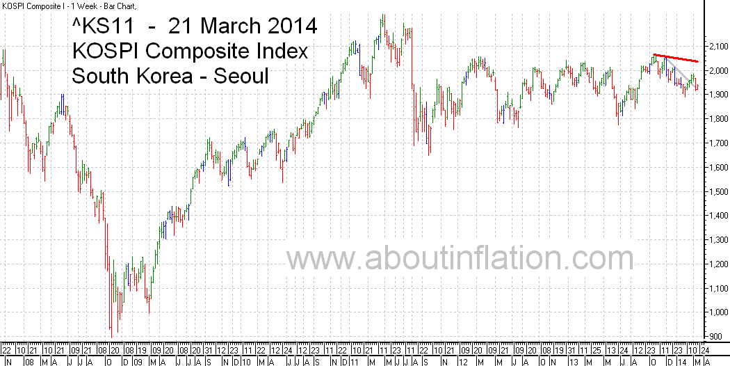 KS11  Index Trend Line bar chart - 21 March 2014 - KS11  인덱스 바 차트