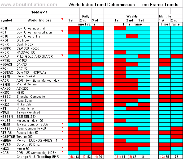 World Index Trend Determination - 14 March 2014 - end of week