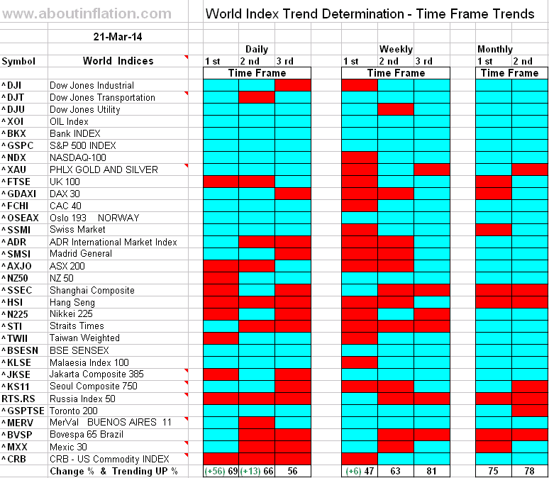 World Index Trend Determination - 21 March 2014 - end of week